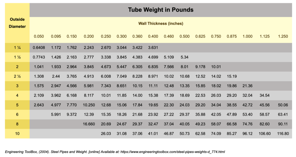 Tube Weight in Pounds